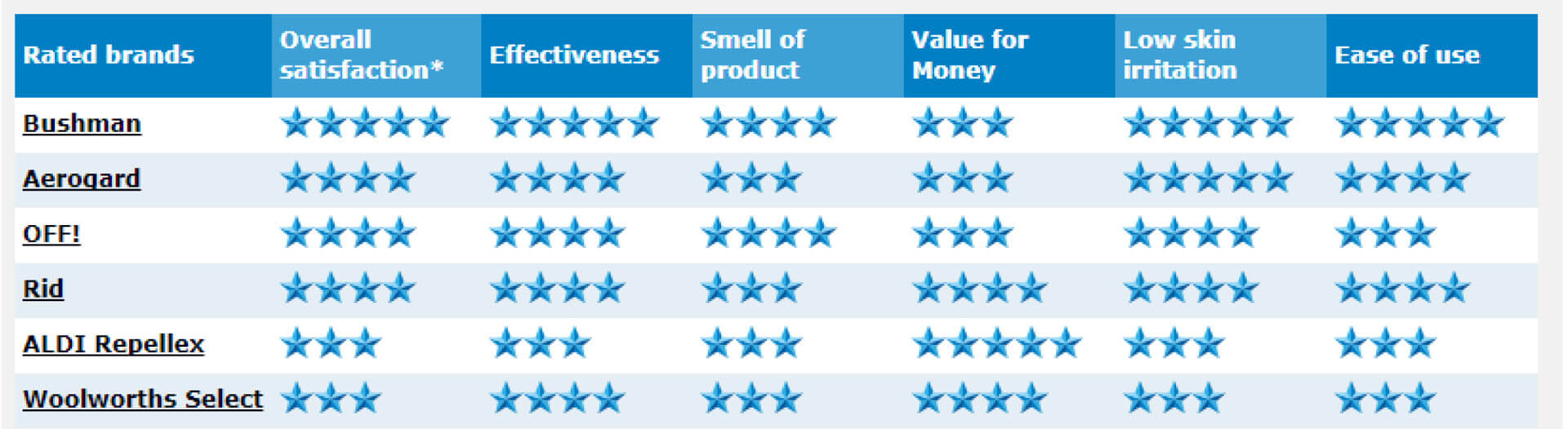 Canstar table comparing other repellent brands. Bushman ranks highest scoring 5 stars on 4 out of 6 catagories